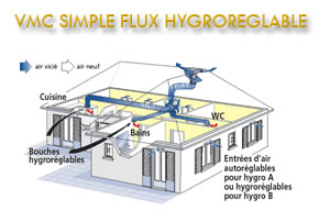 VMC Simple flux hydroréglable