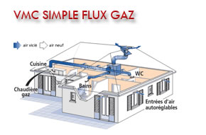 VMC Simple flux GAZ